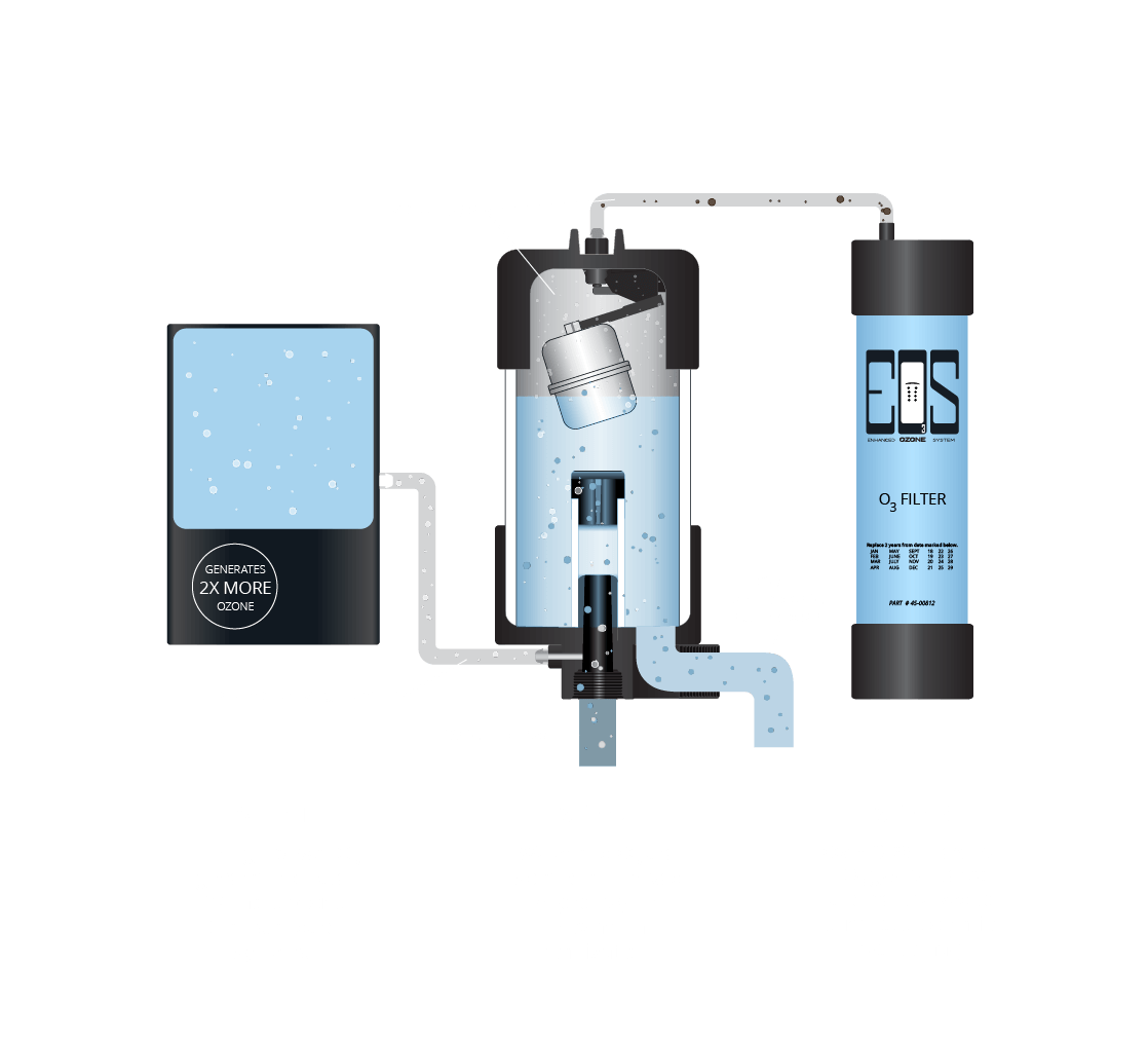WellSpring™ Water Care System